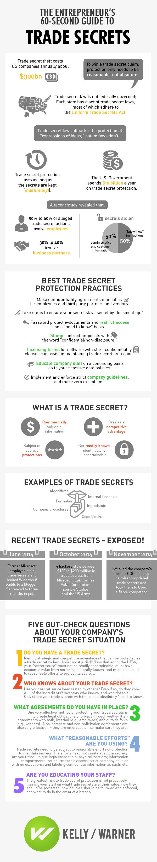 Trade Secret Infographic
